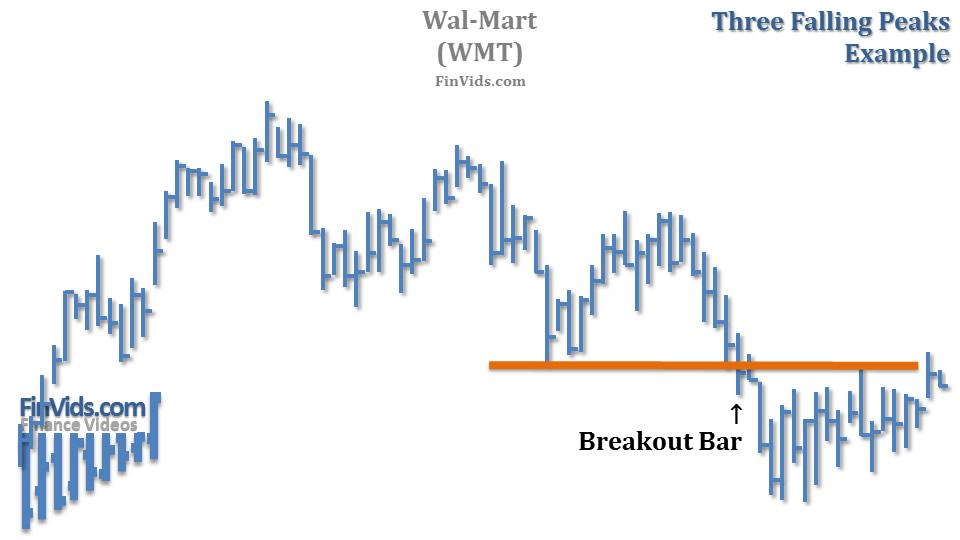 awww.finvids.com_Content_Images_ChartPattern_Three_Falling_Peaks_Three_Falling_Peaks_Chart_WMT.