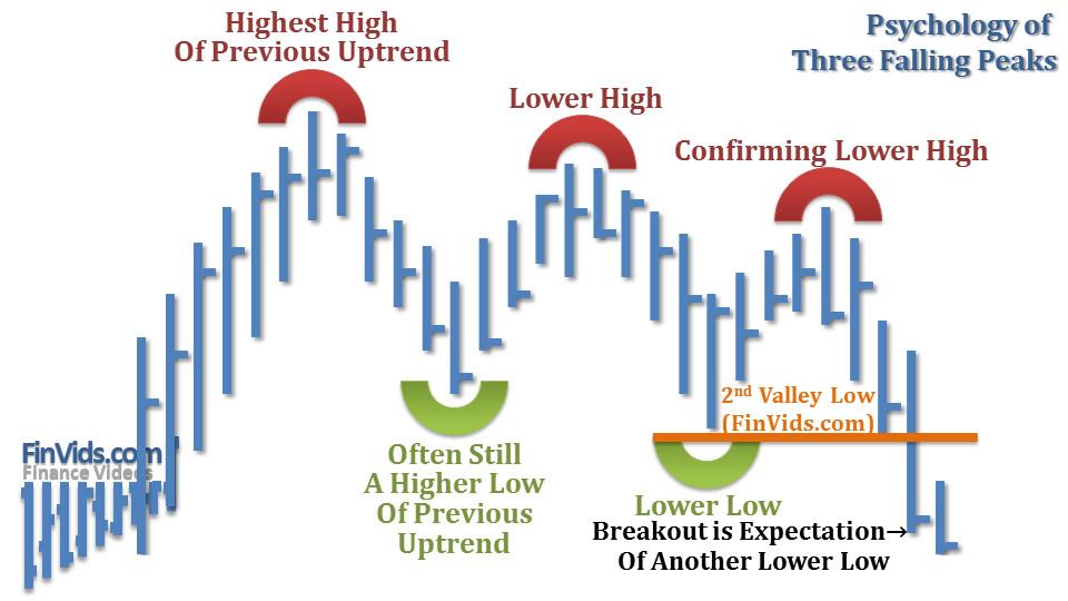 awww.finvids.com_Content_Images_ChartPattern_Three_Falling_Peaks_Three_Falling_Peaks_Psychology.