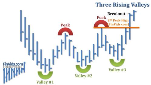 Bài 27 Mô hình giá Three rising valleys – Ba đáy tăng dần