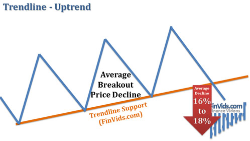 awww.finvids.com_Content_Images_ChartPattern_Trendlines_Trendl8795b5fdc6d1745b7fefb470d956a3a5.