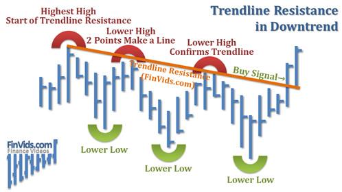 awww.finvids.com_Content_Images_ChartPattern_Trendlines_Trendline_Resistance_DownTrend.