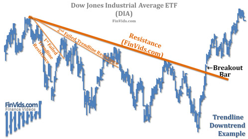 awww.finvids.com_Content_Images_ChartPattern_Trendlines_Trendline_Resistance_DownTrend_Chart_DIA.