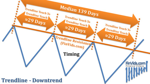awww.finvids.com_Content_Images_ChartPattern_Trendlines_Trendline_Resistance_DownTrend_TimeSpans.
