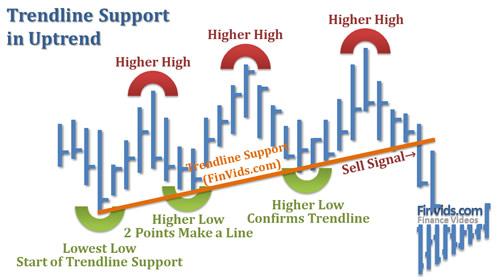 Bài 28 Mô hình Trendlines – Đường xu hướng