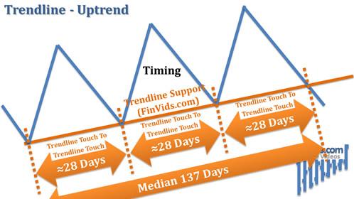 awww.finvids.com_Content_Images_ChartPattern_Trendlines_Trendline_Support_UpTrend_TimeSpans.