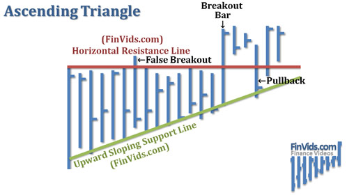 awww.finvids.com_Content_Images_ChartPattern_Triangles_Ascending_Triangle.