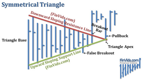 awww.finvids.com_Content_Images_ChartPattern_Triangles_Symmetrical_Triangle.