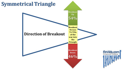 awww.finvids.com_Content_Images_ChartPattern_Triangles_Symmetrical_Triangle_Breakout_Direction.