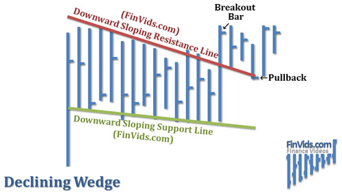 awww.finvids.com_Content_Images_ChartPattern_Wedges_Declining_Wedge.