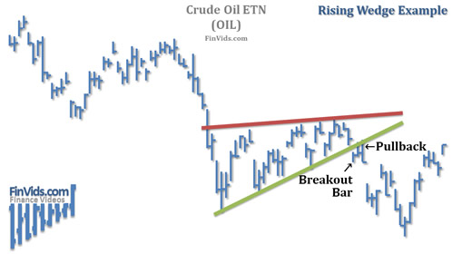 awww.finvids.com_Content_Images_ChartPattern_Wedges_Rising_Wedge_Chart_OIL.