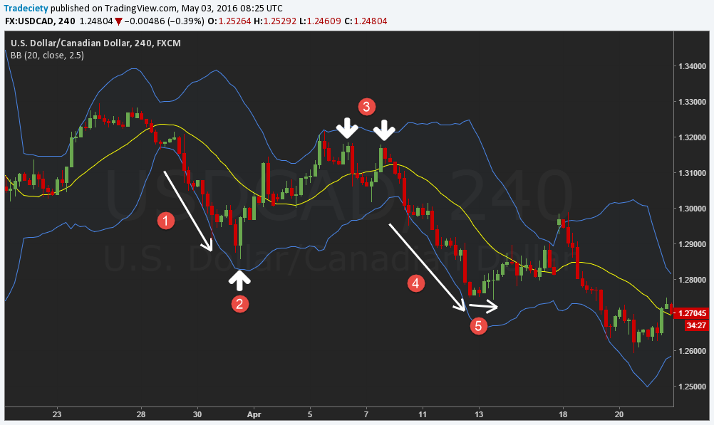 Bollinger bands trend strategy