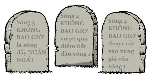 Ba quy tắc chính của sóngEllitott