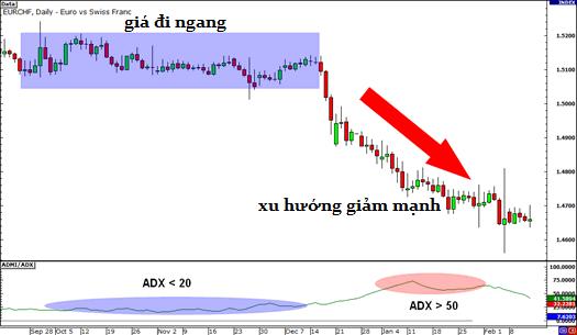 awww.traderviet.com_upload_duongnguyenhuy555_image_BABYPIPS_indicators_adx1.