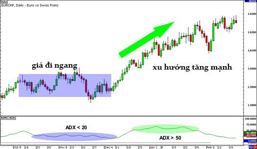 awww.traderviet.com_upload_duongnguyenhuy555_image_BABYPIPS_indicators_adx200.