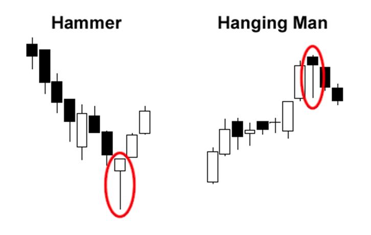 Kết quả hình ảnh cho Cây búa (Hammer) và Người treo cổ (Hanging Man)