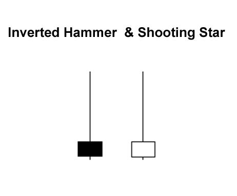 Kết quả hình ảnh cho Búa ngược (Inverted Hammer) và Bắn sao (Shooting Star)