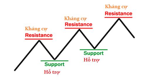 awww.traderviet.com_upload_duongnguyenhuy555_image_BABYPIPS_support_resistance_basics.