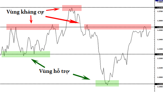 awww.traderviet.com_upload_duongnguyenhuy555_image_BABYPIPS_support_resistance_zones_thumbnail.