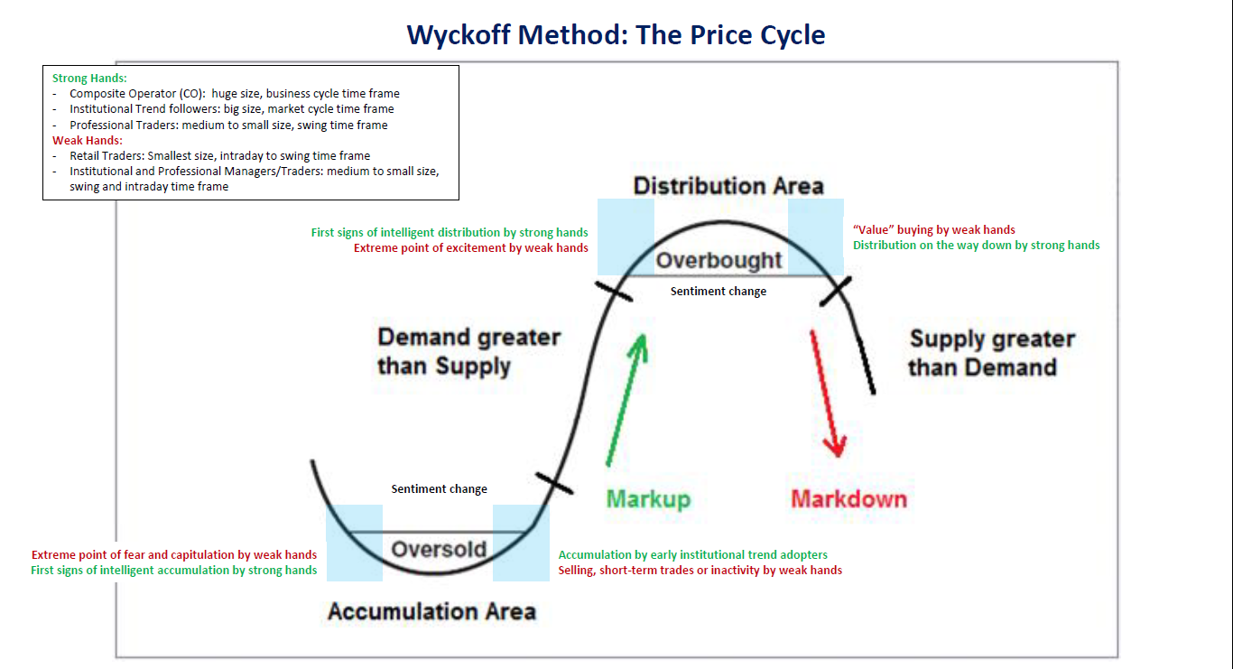 awyckoff.vn_wp_content_uploads_2019_04_wyckoff_method_price_cycle_1.
