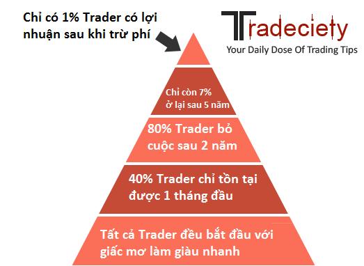 bac-thang-trader-traderviet.