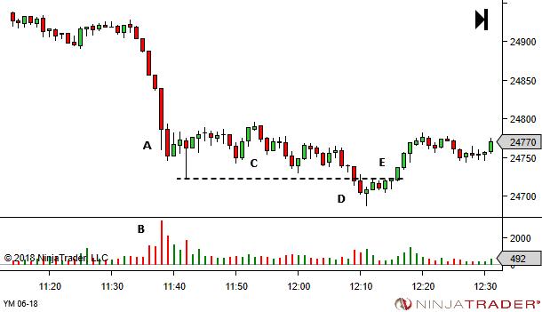 bai-hoc-price-action-traderviet1.