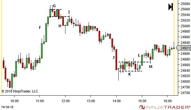 bai-hoc-price-action-traderviet3.