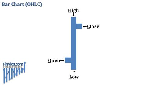 Bài 1: Các dạng biểu đồ cơ bản