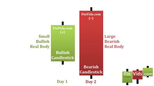Bài 2 Mô hình nến Bearish Engulfing