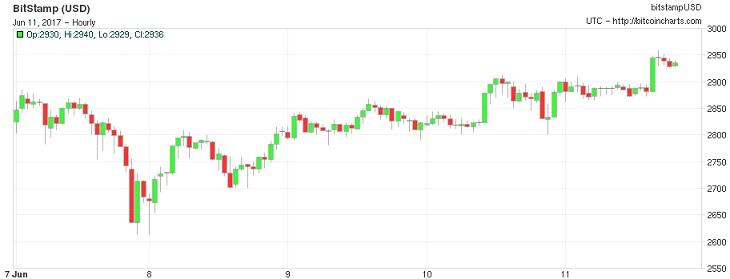 bitcoin đạt mức cao mới - traderviet.