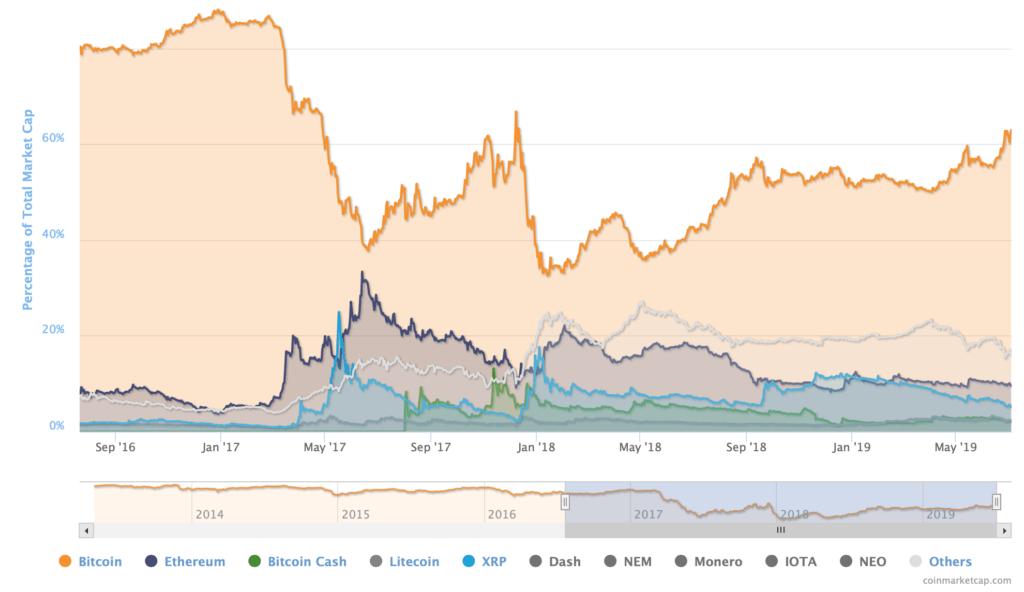 Bitcoin-dominance-1024x592.