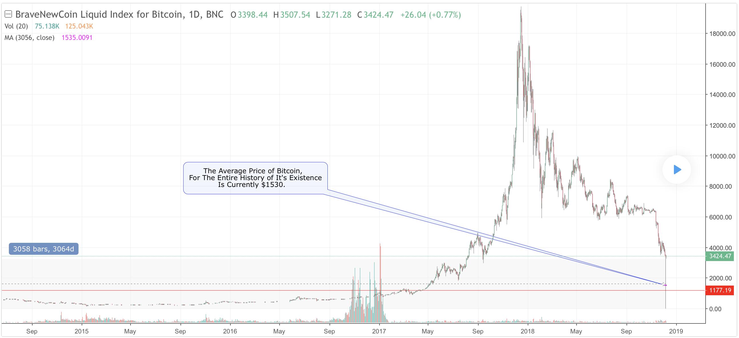 bitcoin-fair-value-traderviet.