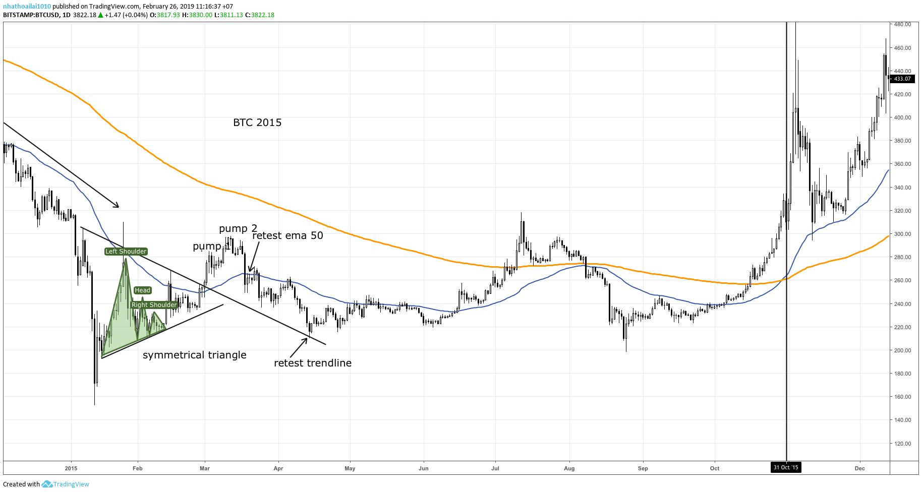 bitcoin-fractal-traderviet5.
