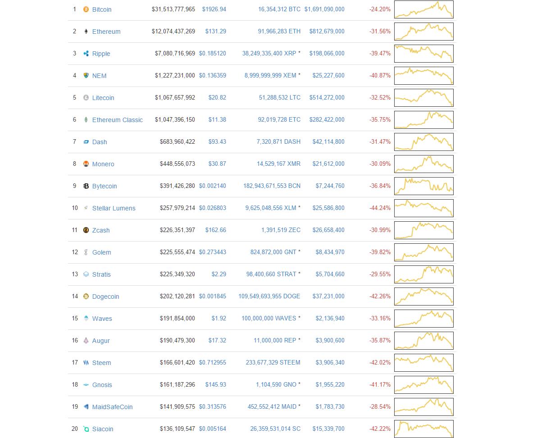 bitcoin giảm giá.