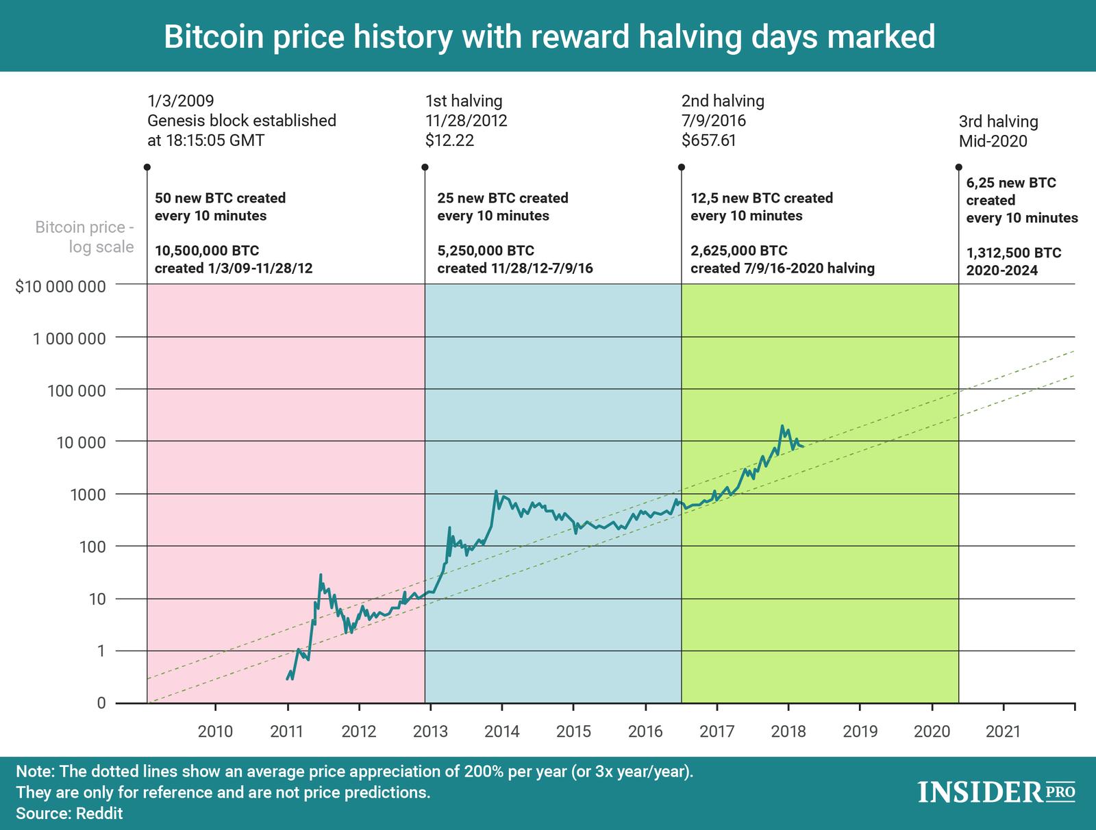 bitcoin-halvening-traderviet2.