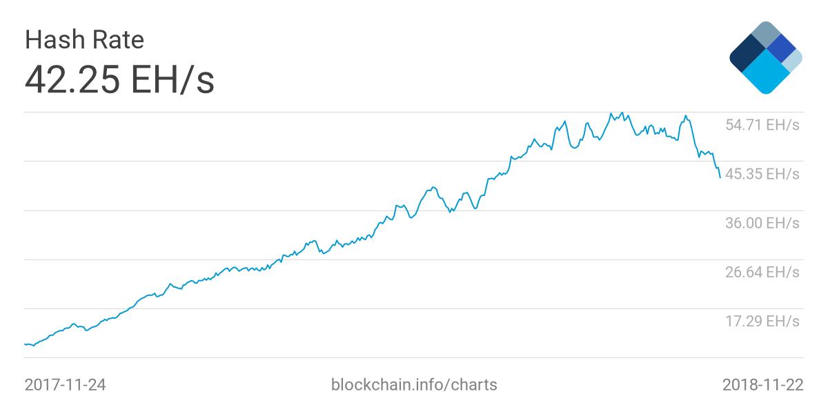bitcoin-hash-rate-nov23.