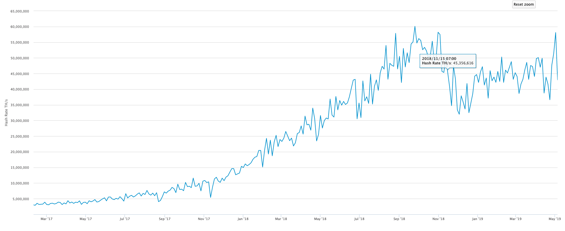 bitcoin-hash-rate-traderviet5.
