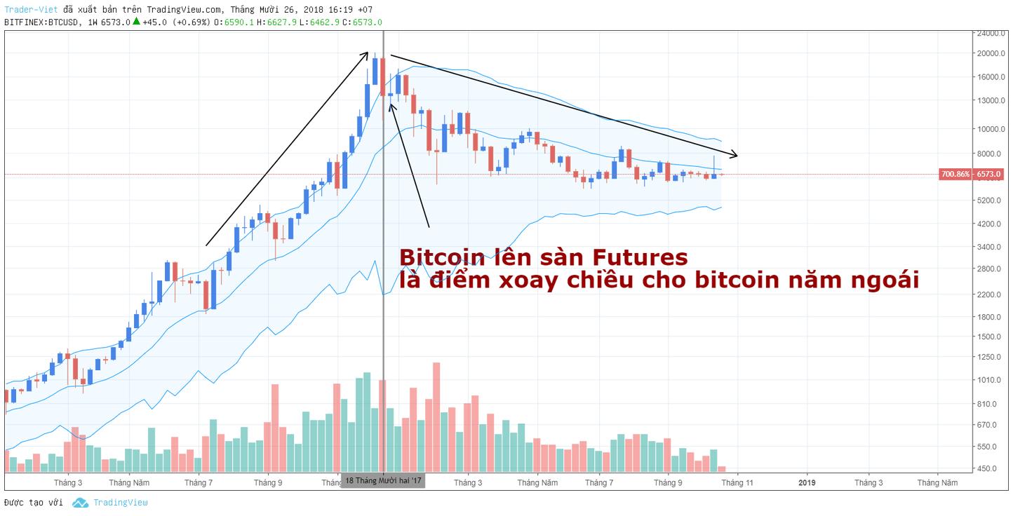 bitcoin-ky-han-traderviet.
