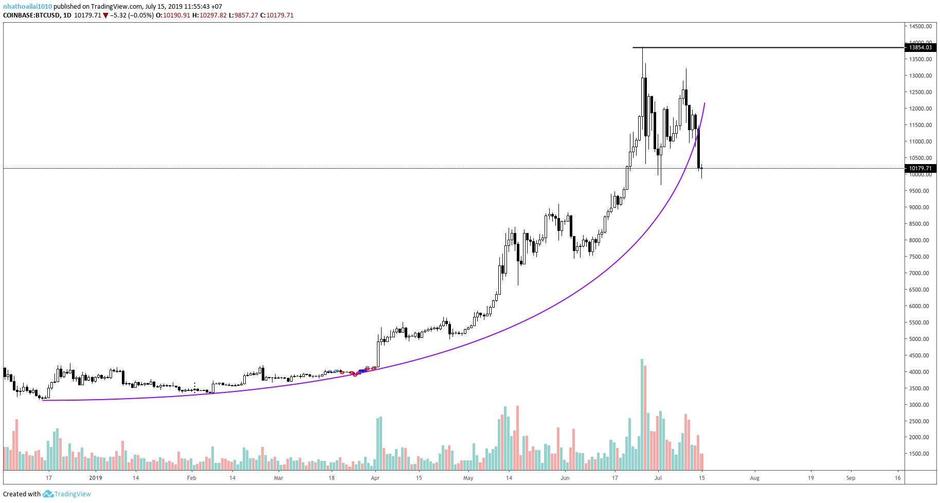 bitcoin-parabola-traderviet1.