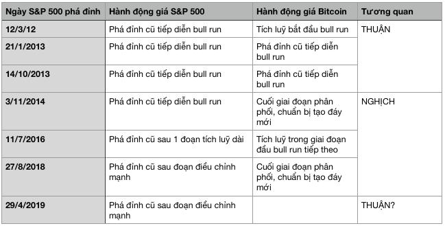 bitcoin-sp500-traderviet.