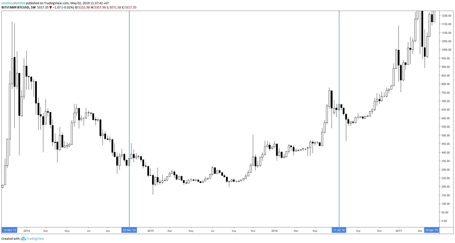 bitcoin-sp500-traderviet3.