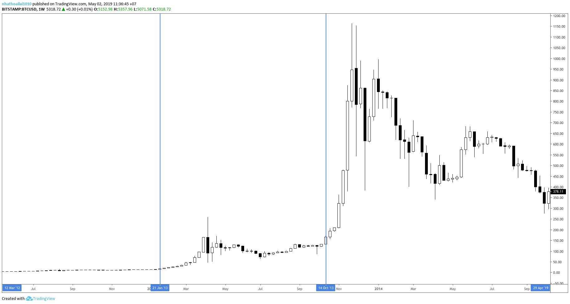 bitcoin-sp500-traderviet4.