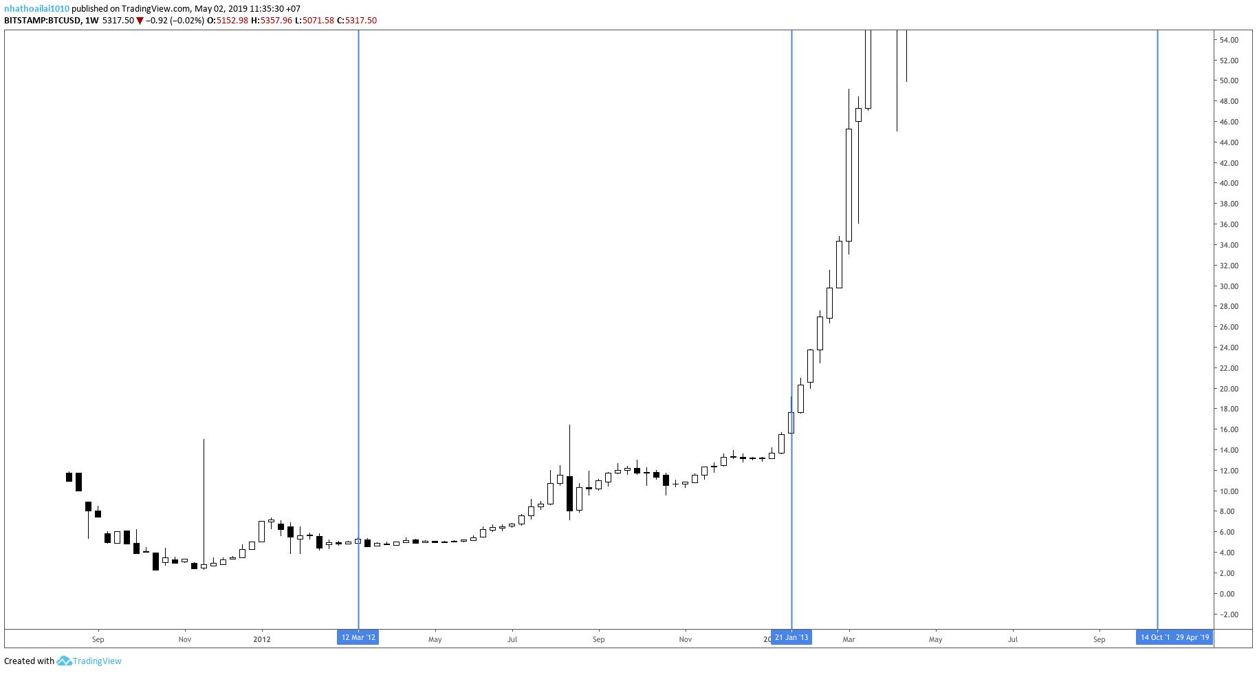 bitcoin-sp500-traderviet5.