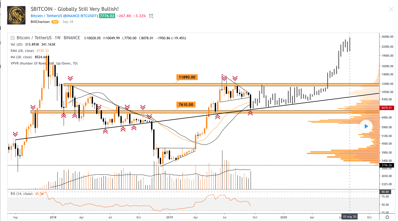 bitcoin-tradingview-traderviet1.