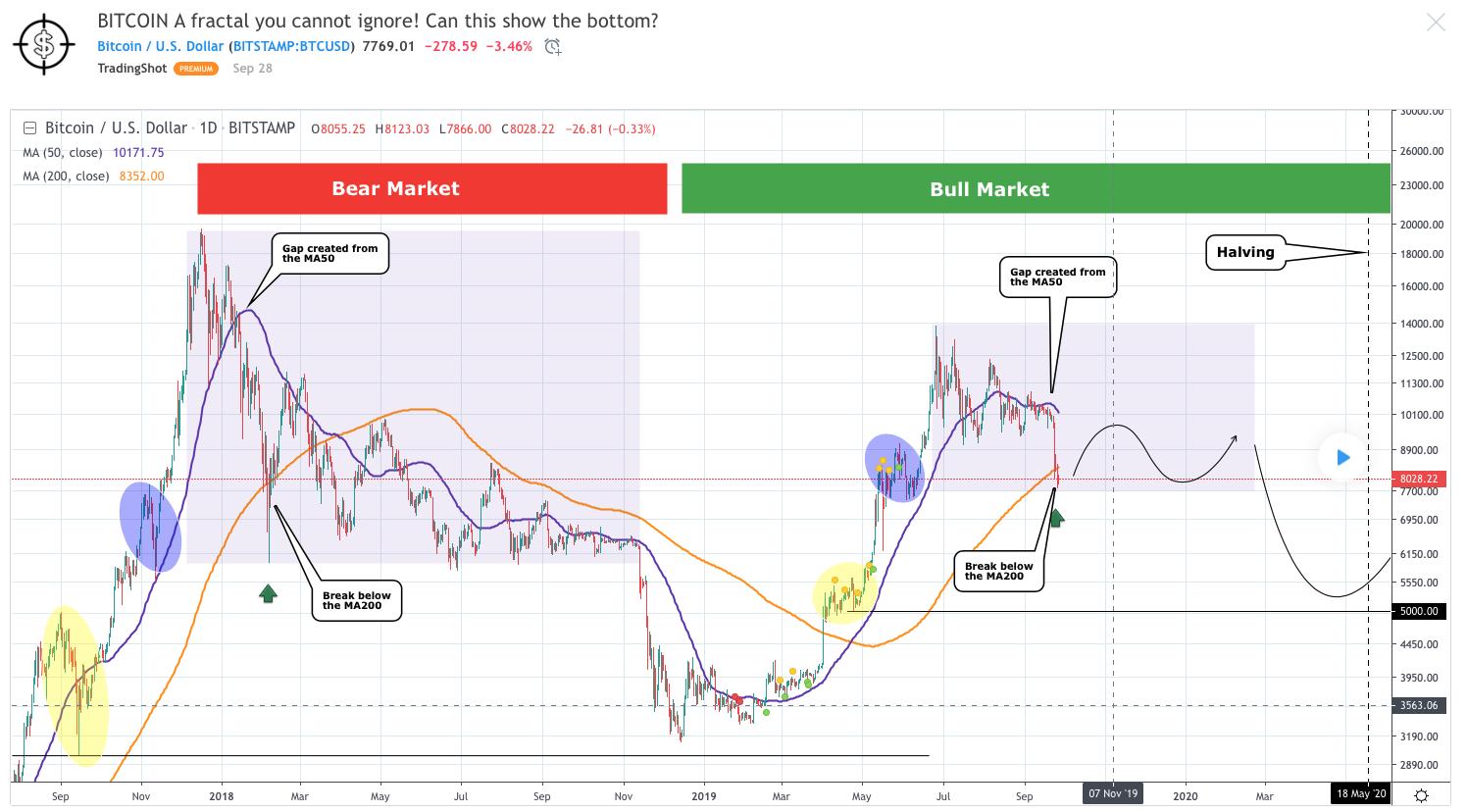bitcoin-tradingview-traderviet2.