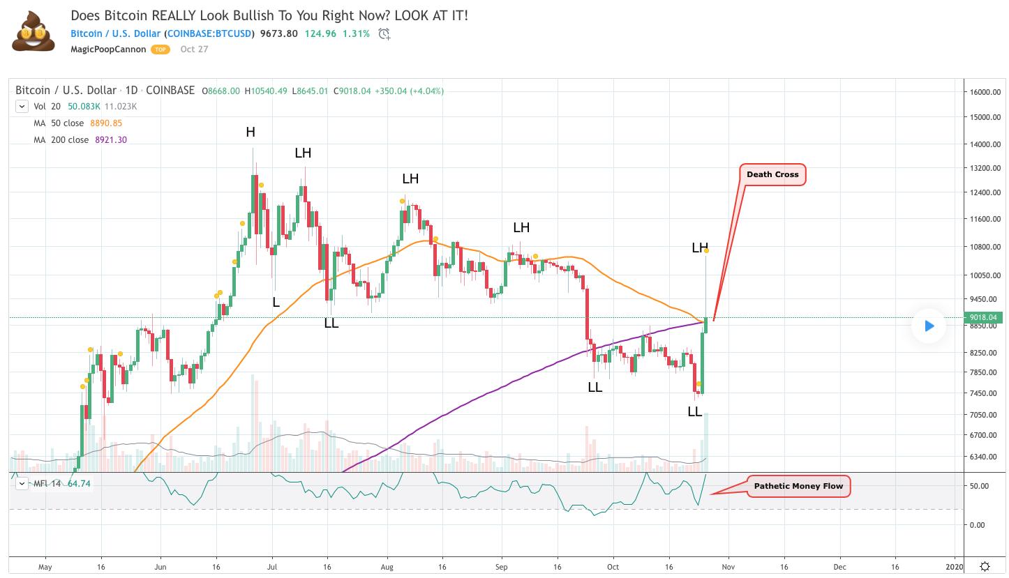 bitcoin-tradingview-traderviet9.
