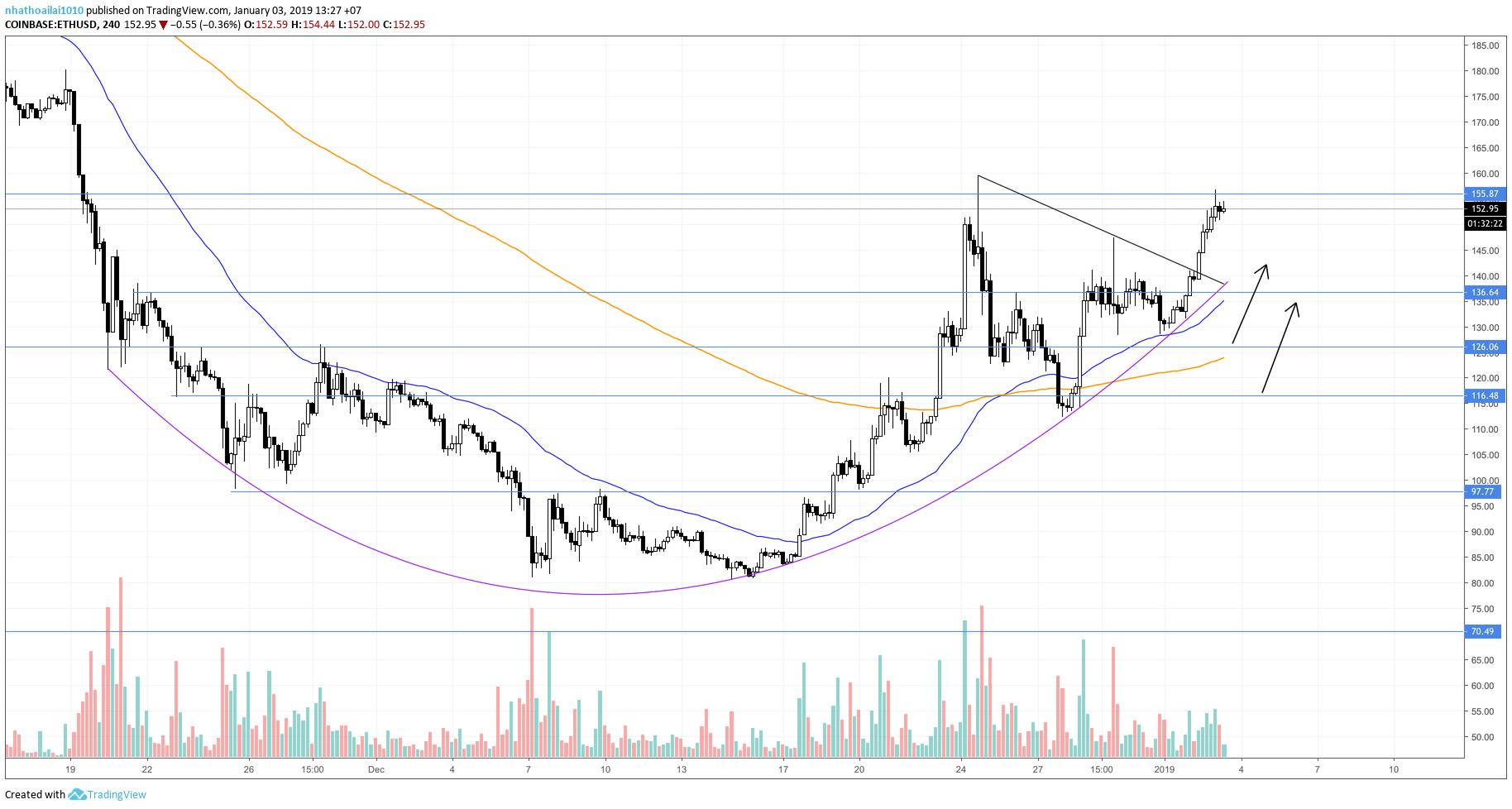 bitcoin-tuong-quan-traderviet3.