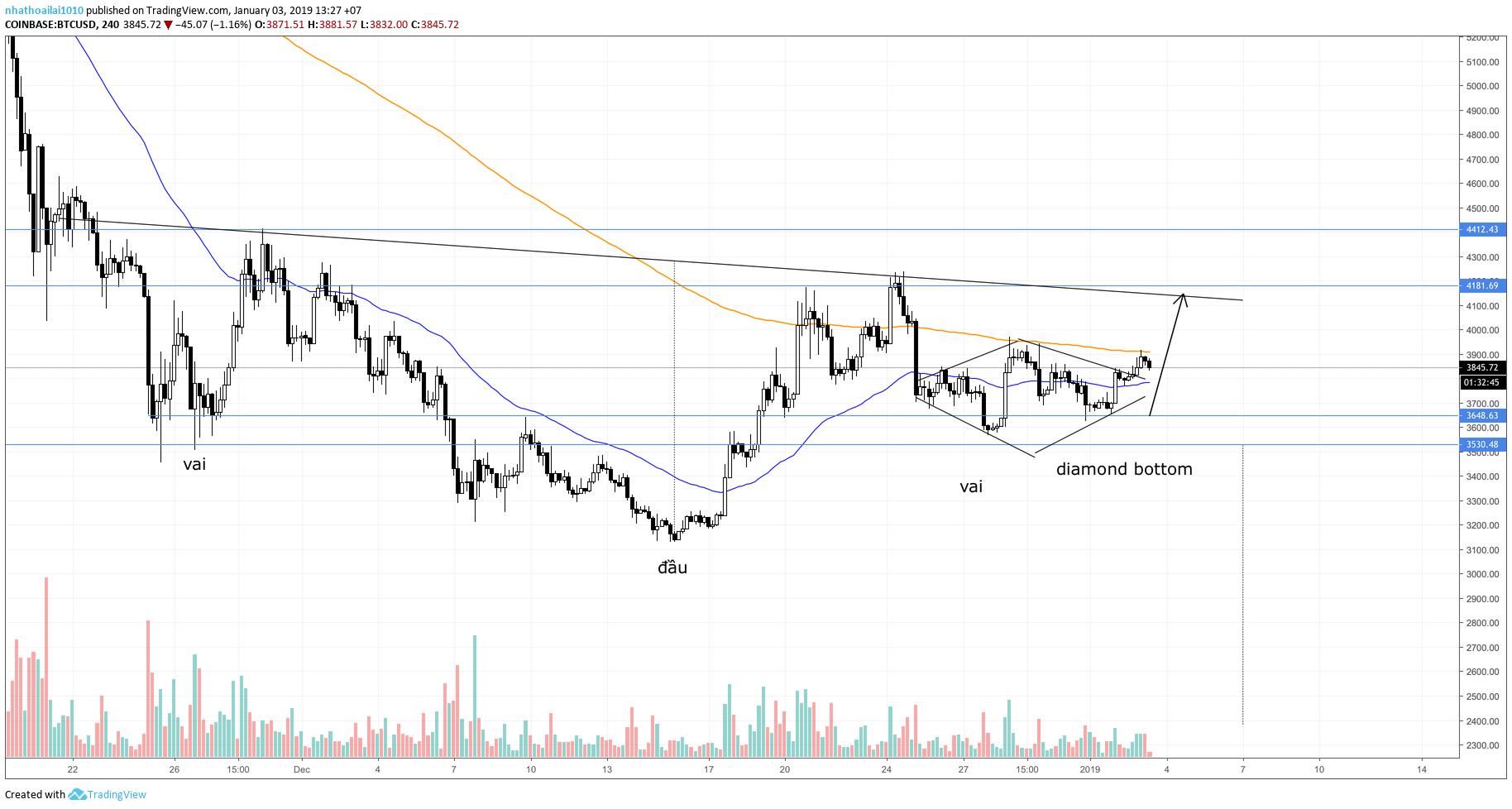 bitcoin-tuong-quan-traderviet4.