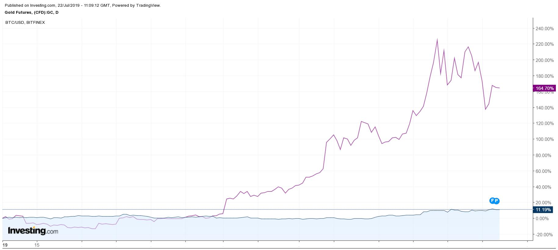Bitcoin-Vang.