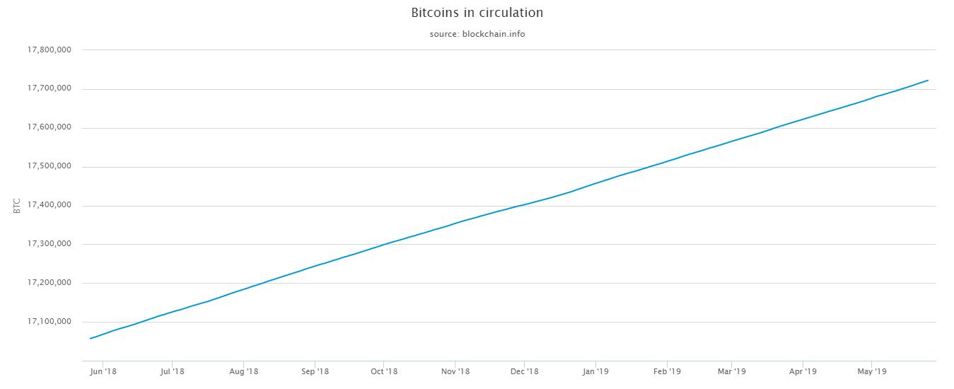 bitcoins-in-circulation.