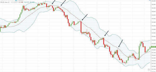 bollinger-band-trade-with-trend.